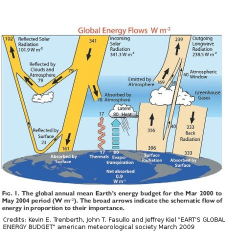 The greenhouse effect and the 2nd law of thermodynamics